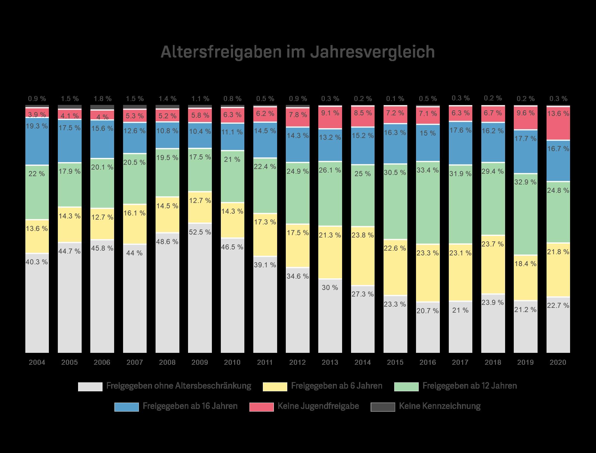 Altersfreigaben im Jahresvergelich 2004-2020
